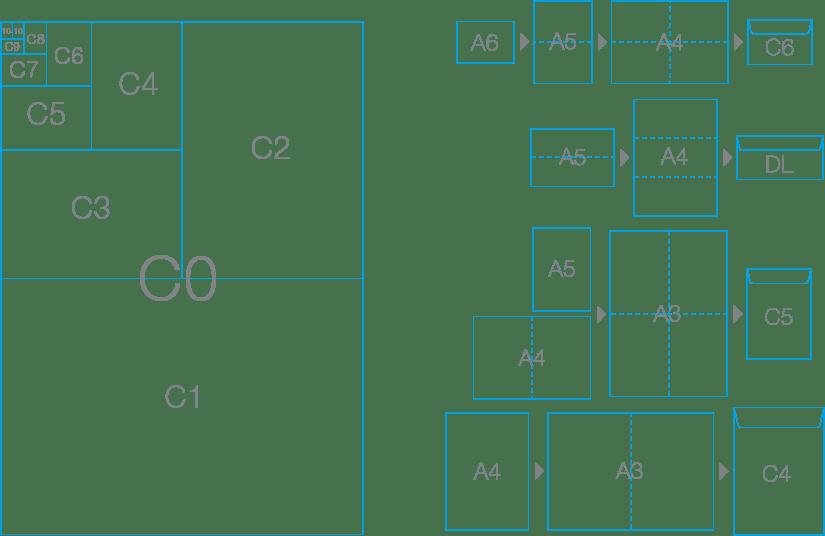 Международни стандартни формати за пликовe – C формати. На втората диаграма можете да видите схеми за сгъване на стандартни материали и размерът пликове, в които се събират.